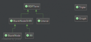 Commons RDF classes diagram