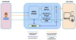 MICO-SC02-Architecture