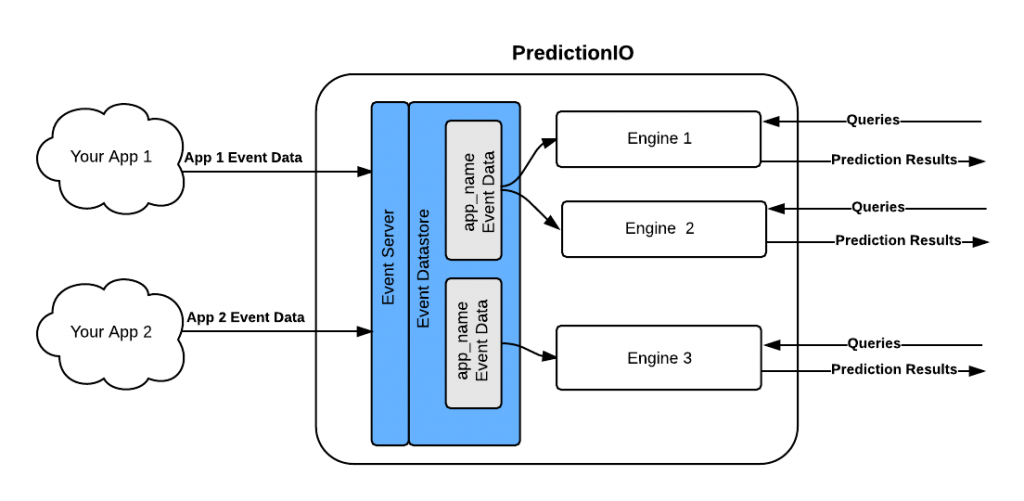 PredictionIO-EventServer