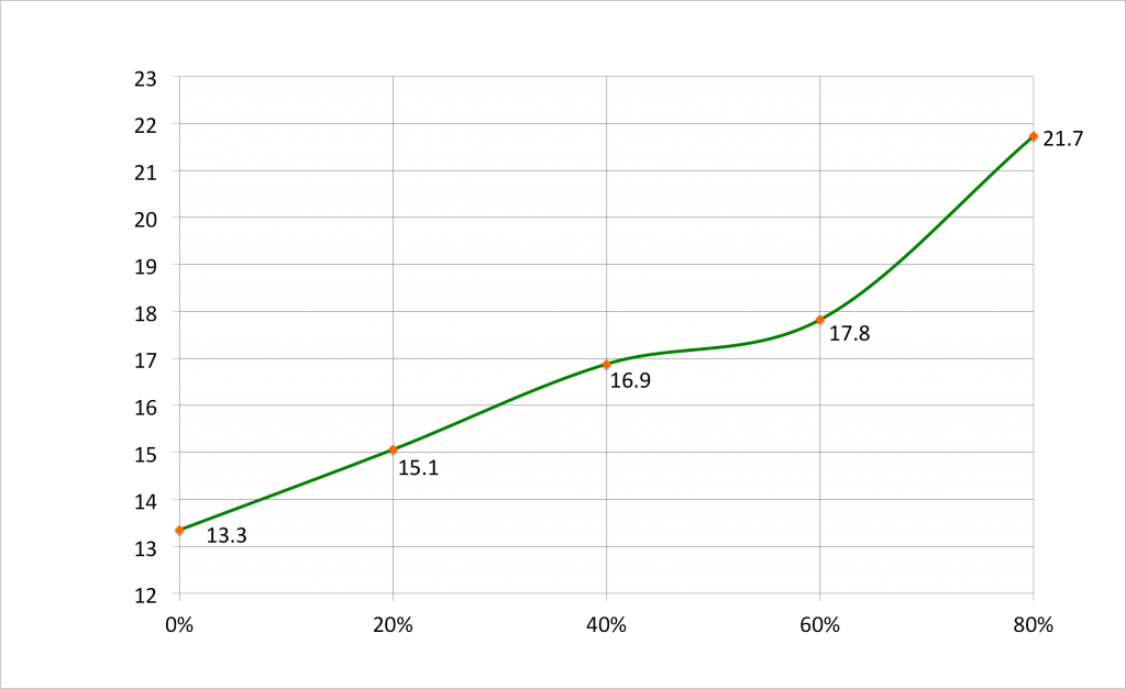 Mean session length (Y) against cohort (X), with smoothing.