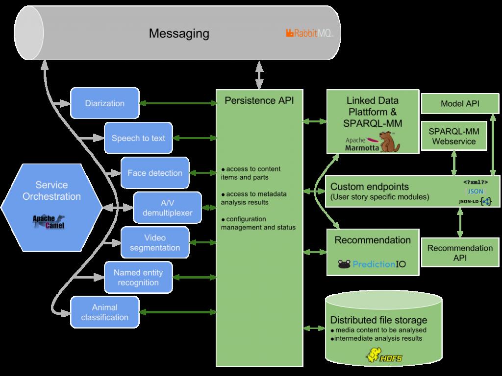 Mico Platform architecture